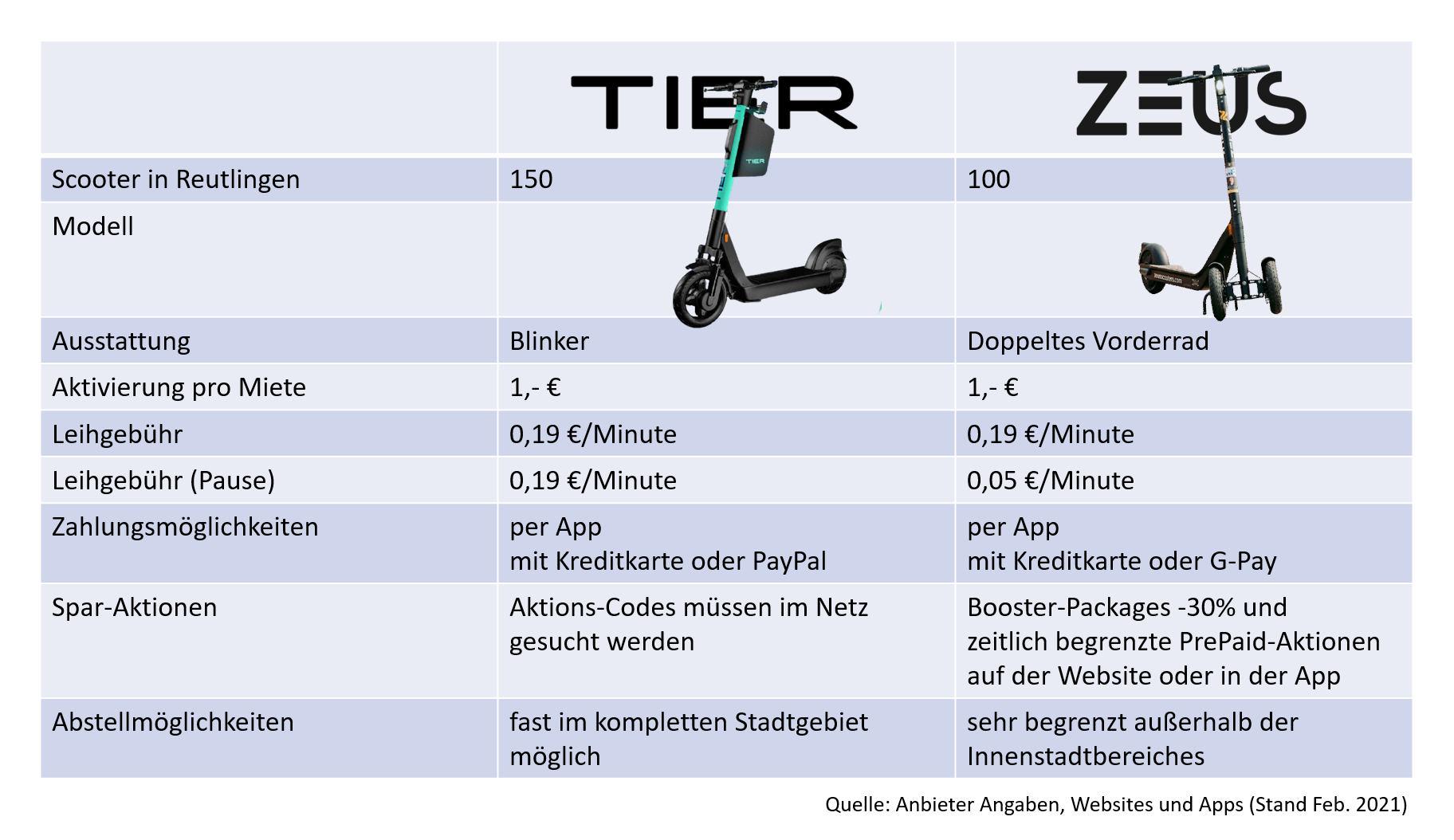 Vergleich E-Scooter in Reutlingen